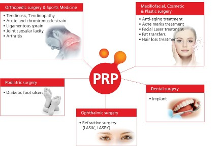 Penggunaan PR pada dunia Kedokteran