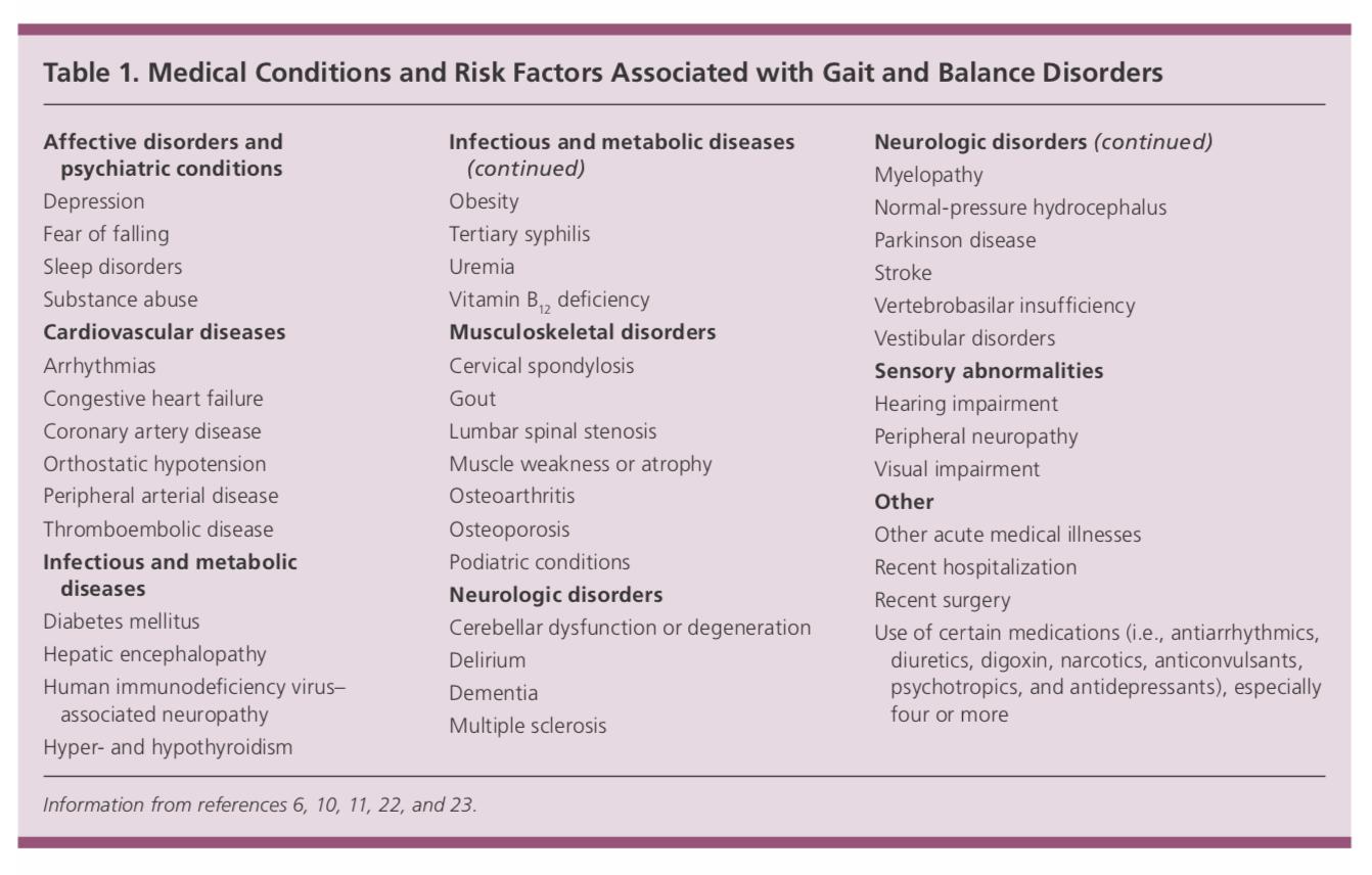 Kondisi medis dan faktor risiko gangguan berjalan dan gangguan keseimbangan